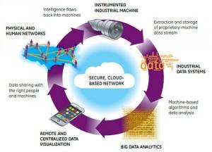 industrial-internet-data-loop